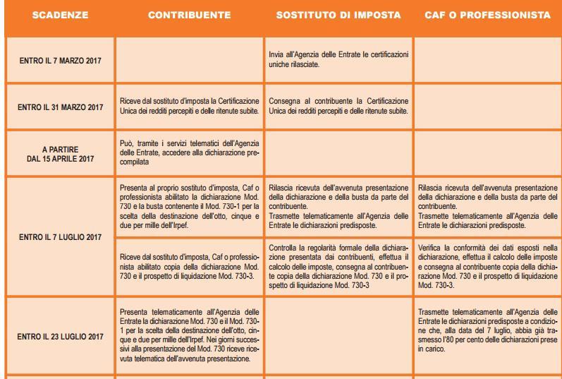 Le fondamentali novità del modello 730/2017 - Periodico Italiano ...