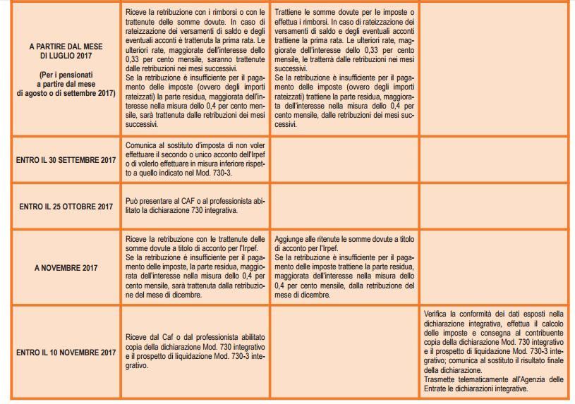 Le Fondamentali Novita Del Modello 730 2017 Periodico Italiano